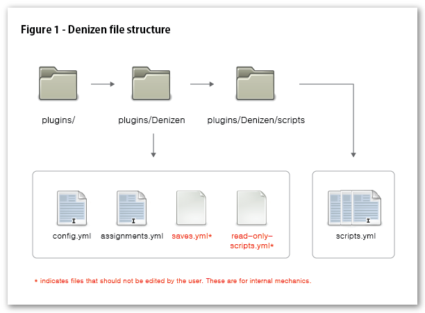 Denizen File Structure